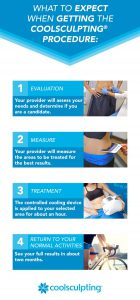 CoolSculpting - What To Expect